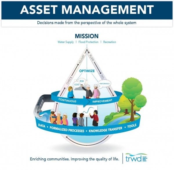 Asset Management | TRWD