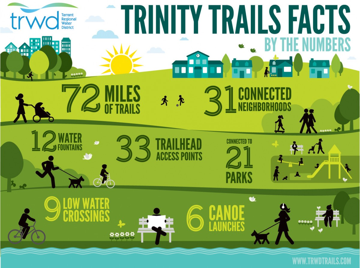 Trinity Trails Facts | TRWD