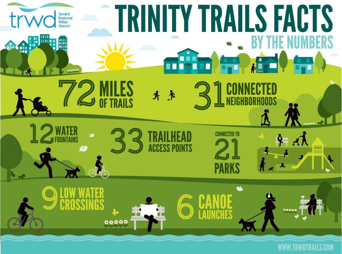 Trinity Trails Facts | TRWD