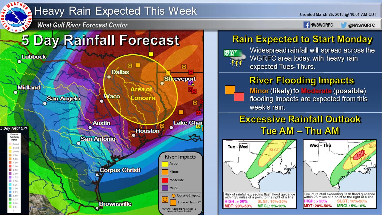 Rainfall Forecast | TRWD