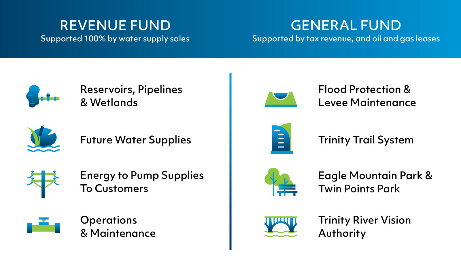 TRWD Flood Protection Graphic