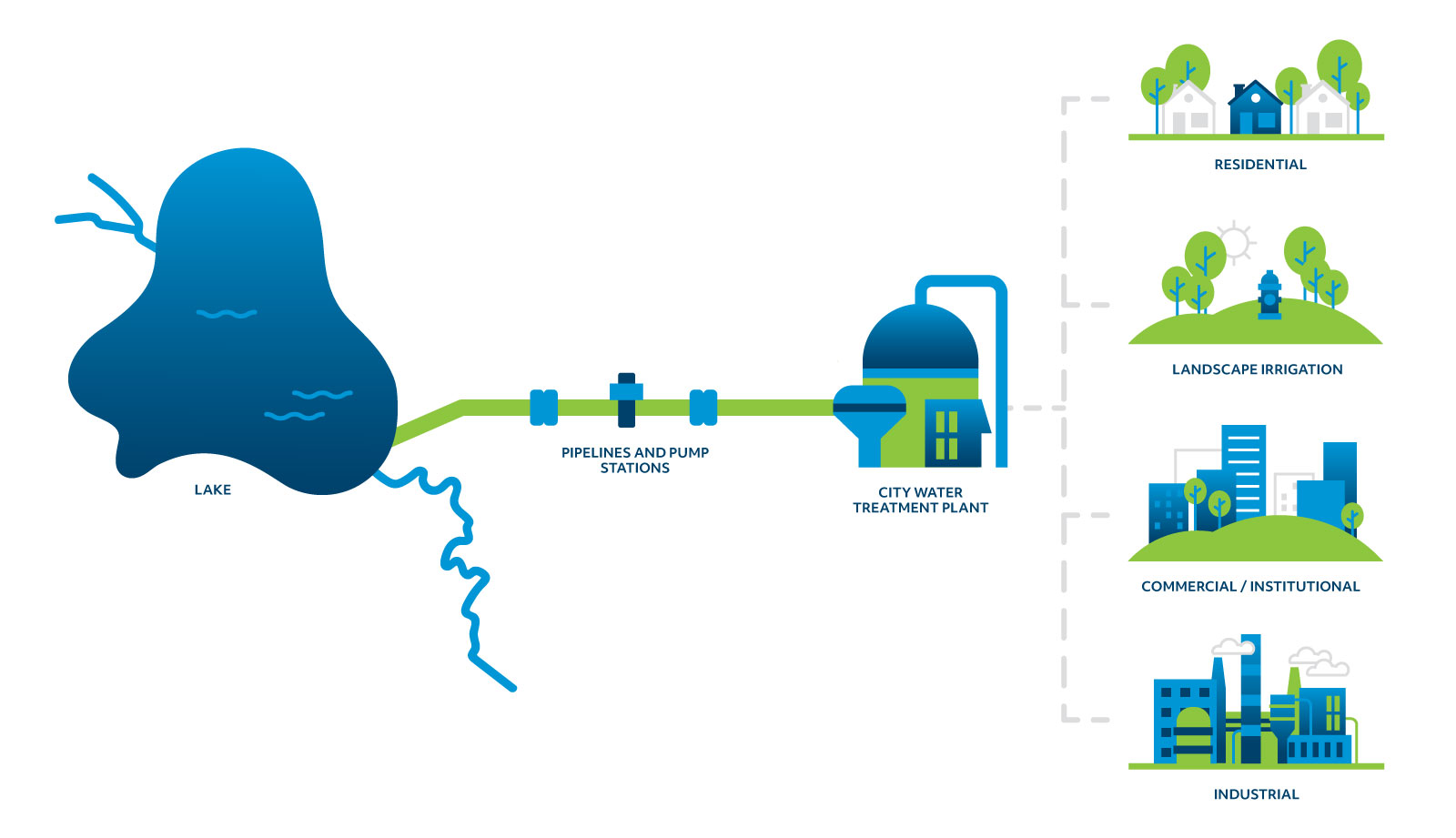 TRWD Water treatment Graphic