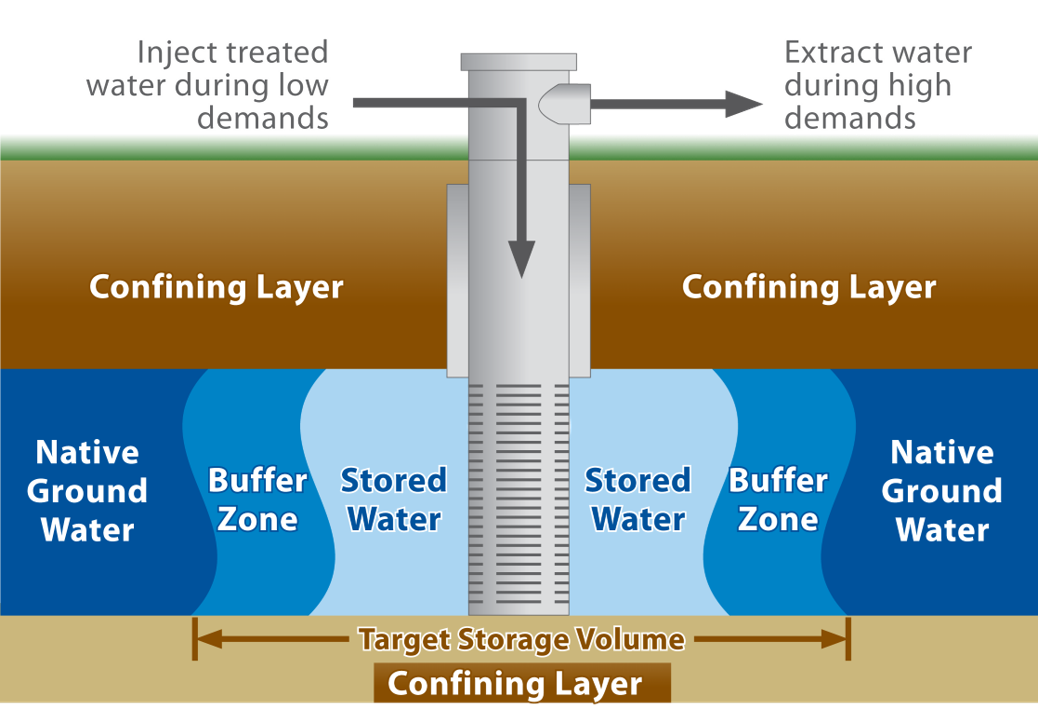 Aquifer storage may become the next big player